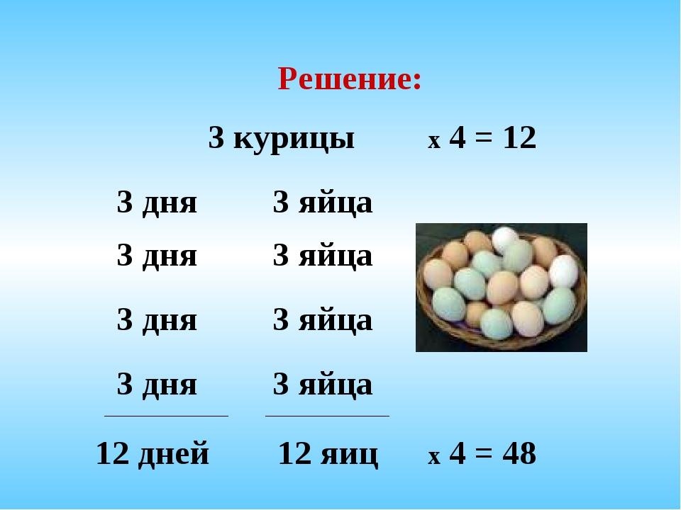 3 дня 3 дня 3 дня 3 дня 3 яйца 3 яйца 3 яйца 3 яйца 3 курицы Решение: 12 дней...