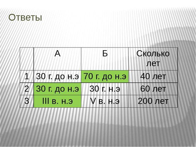 Ответы А Б Сколько лет 1 30 г. до н.э 70 г. до н.э 40 лет 2 30 г. до н.э 30 г...