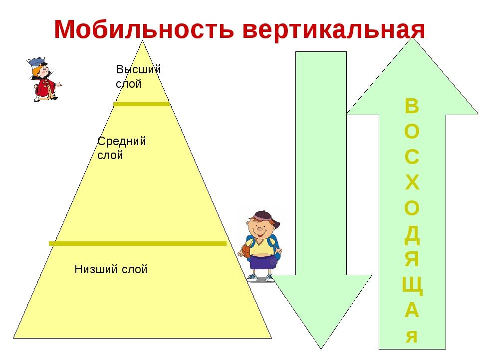 В О С Х О Д Я Щ А я Мобильность вертикальная Низший слой Средний слой Высший...