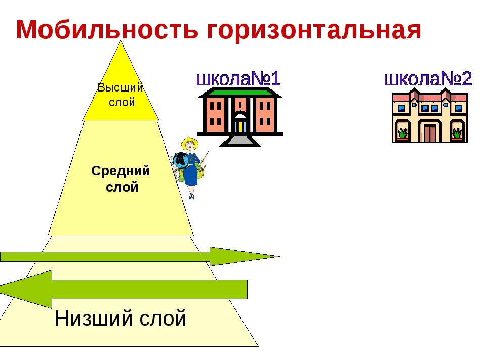 Высший слой Средний слой Низший слой Мобильность горизонтальная