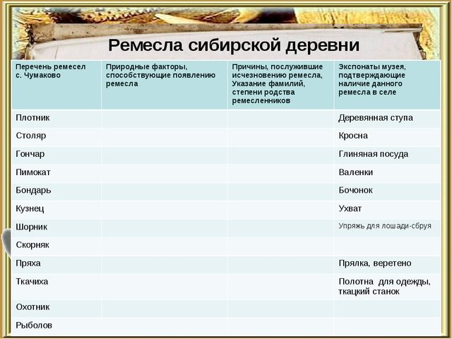 Ремесла сибирской деревни Перечень ремесел с. ЧумаковоПриродные факторы, сп...