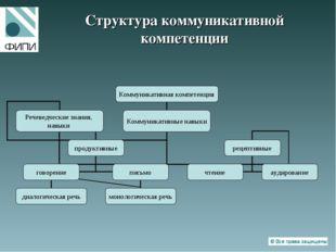 Структура коммуникативной компетенции