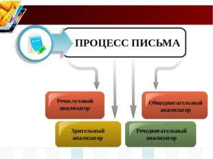 Речеслуховой анализатор Речедвигательный анализатор ПРОЦЕСС ПИСЬМА Общедвига