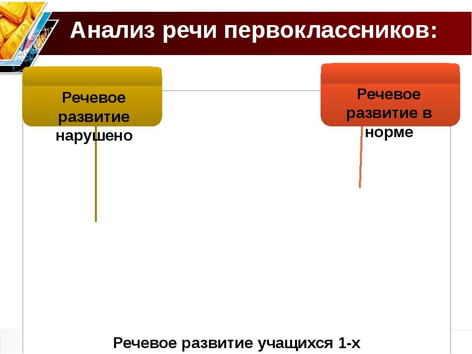 Речевое развитие нарушено Речевое развитие в норме Анализ речи первоклассник...