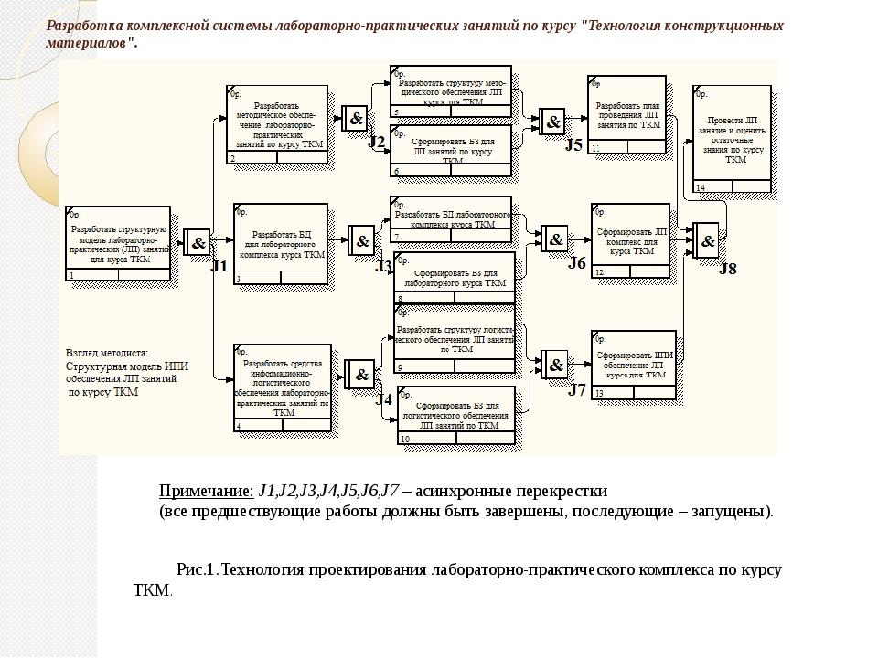 """Разработка комплексной системы лабораторно-практических занятий по курсу """"Тех..."""