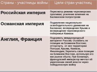 Страны- участницы войны Цели стран-участниц Российская империя Пересмотр режи