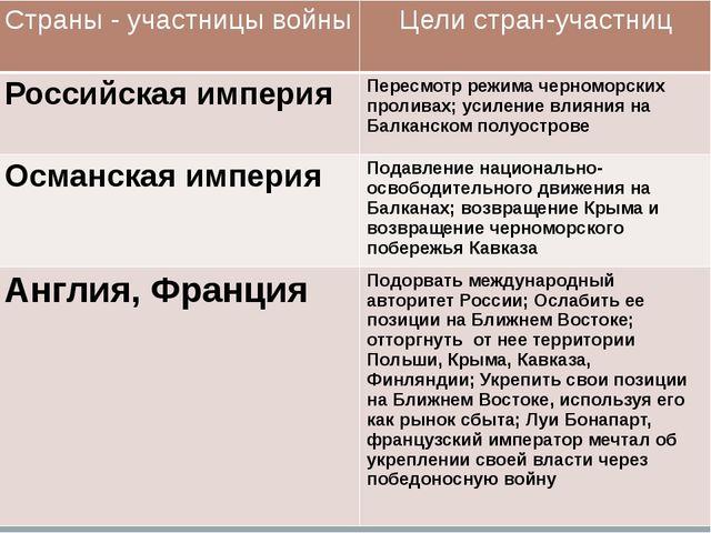 Страны- участницы войны Цели стран-участниц Российская империя Пересмотр режи...