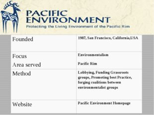 Founded 1987, SanFrancisco,California,USA Focus Environmentalism Area served