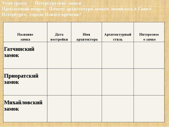 Тема урока: Петербургские замки Проблемный вопрос: Почему архитектура замков...