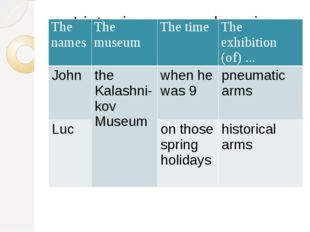 Listening comprehension The names The museum The time Theexhibition(of) ... J