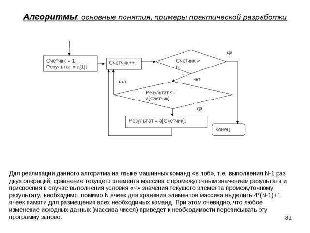 * Алгоритмы: основные понятия, примеры практической разработки Счетчик = 1; Р...