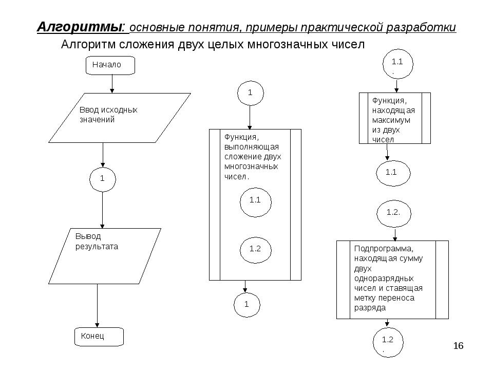 * Алгоритмы: основные понятия, примеры практической разработки Алгоритм сложе...