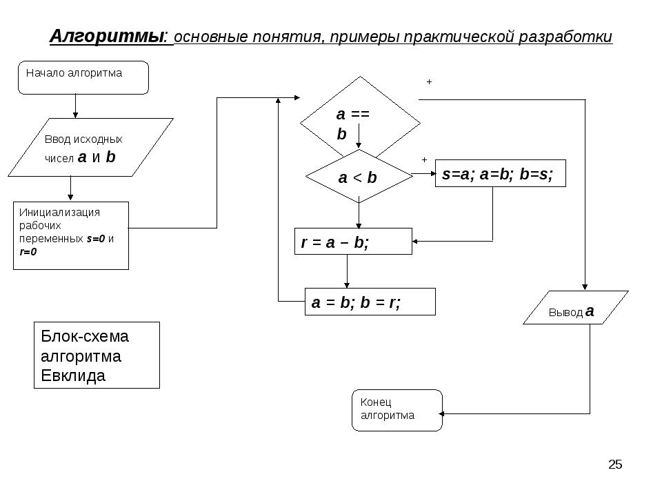 * Алгоритмы: основные понятия, примеры практической разработки Ввод исходных...