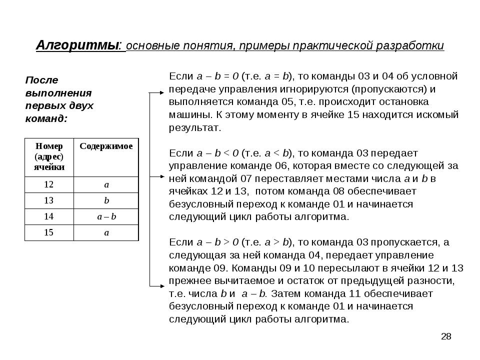 * Алгоритмы: основные понятия, примеры практической разработки Если a – b = 0...