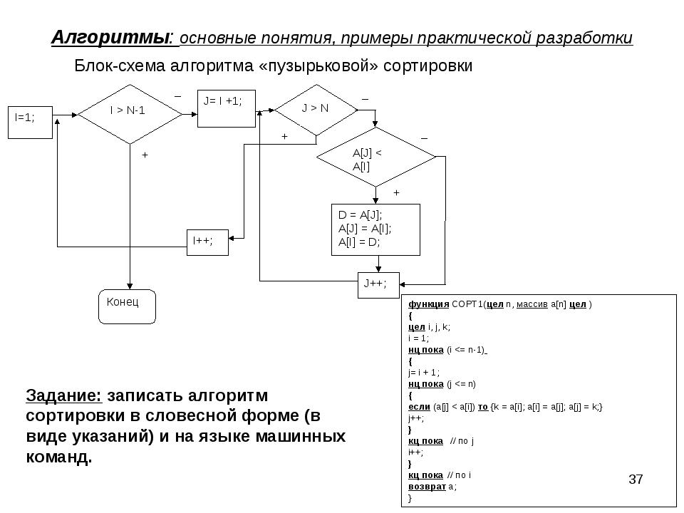* Алгоритмы: основные понятия, примеры практической разработки Блок-схема алг...