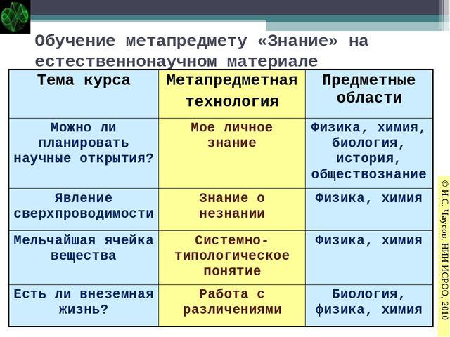 Обучение метапредмету «Знание» на естественнонаучном материале © И.С. Чаусов,...