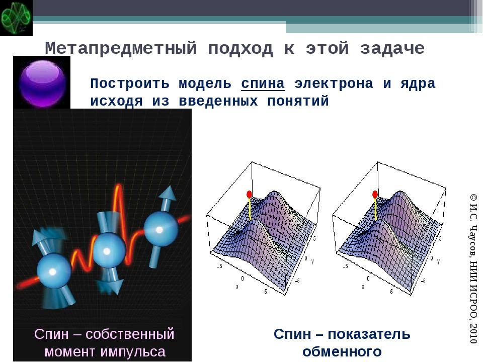 Построить модель спина электрона и ядра исходя из введенных понятий Спин – со...