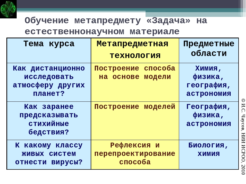 Обучение метапредмету «Задача» на естественнонаучном материале © И.С. Чаусов,...
