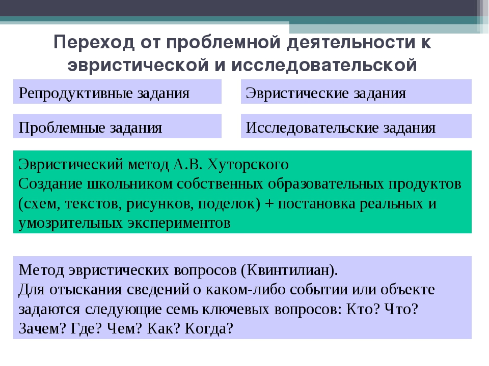 Переход от проблемной деятельности к эвристической и исследовательской Репрод...