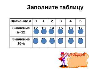 Заполните таблицу Молодцы! Значение а 0 1 2 3 4 5 Значение а+12 12 13 14 15 1