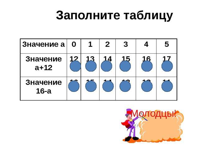 Заполните таблицу Молодцы! Значение а 0 1 2 3 4 5 Значение а+12 12 13 14 15 1...
