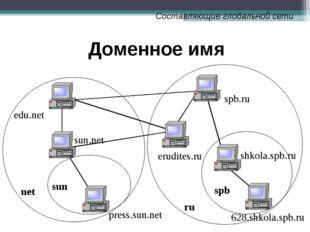 Доменное имя sun ru spb 628.shkola.spb.ru shkola.spb.ru spb.ru edu.net net su