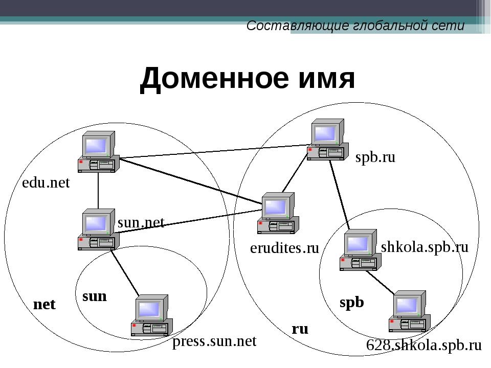 Доменное имя sun ru spb 628.shkola.spb.ru shkola.spb.ru spb.ru edu.net net su...
