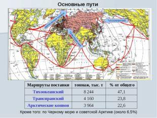 Основные пути Тихоокеанский Арктические конвои Трансиранский 22,6 3 964 Аркти