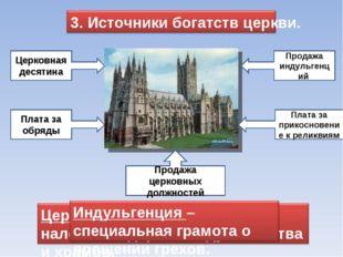 Церковная десятина Плата за обряды Продажа индульгенций Плата за прикосновени