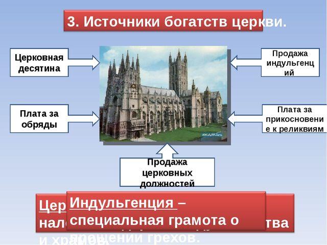 Церковная десятина Плата за обряды Продажа индульгенций Плата за прикосновени...