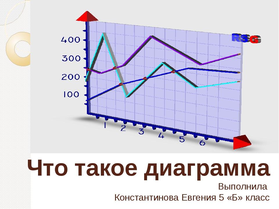 Что такое диаграмма Выполнила Константинова Евгения 5 «Б» класс