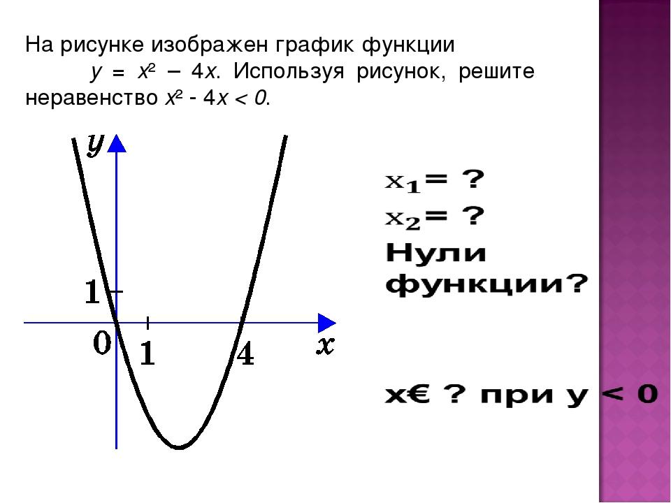 На рисунке изображен график функции y = x² – 4x. Используя рисунок, решите не...