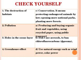 CHECK YOURSELF 1. The destruction of habitatsc) Conservation. It means prote