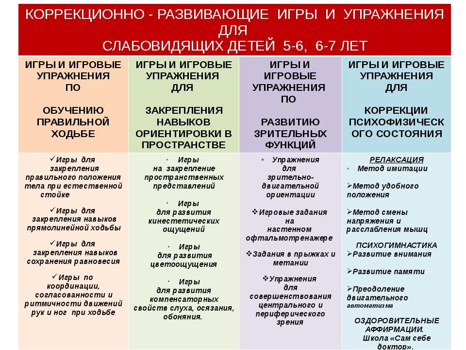СОДЕРЖАНИЕ МЕТОДИЧЕСКОГО ПОСОБИЯ КОРРЕКЦИОННО - РАЗВИВАЮЩИЕИГРЫ И УПРАЖНЕНИЯ...