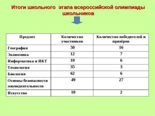 Итоги школьного этапа всероссийской олимпиады школьников Предмет Количество