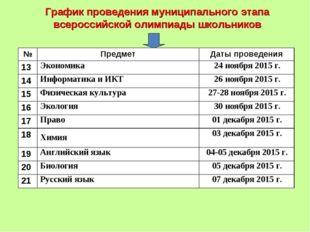 График проведения муниципального этапа всероссийской олимпиады школьников №П