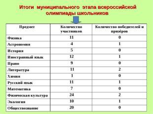 Итоги муниципального этапа всероссийской олимпиады школьников Предмет Колич