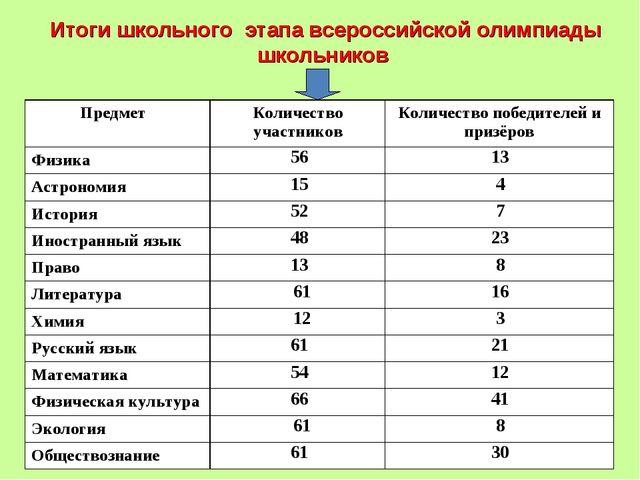 Итоги школьного этапа всероссийской олимпиады школьников Предмет Количество...