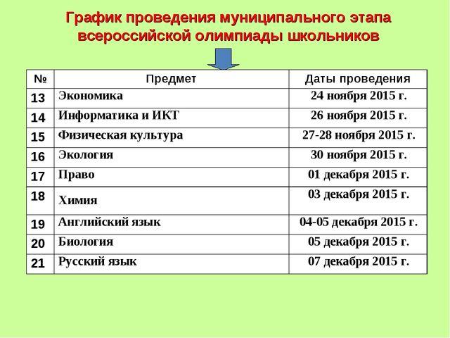 График проведения муниципального этапа всероссийской олимпиады школьников №П...
