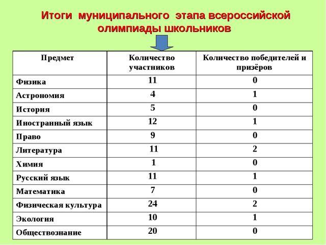 Итоги муниципального этапа всероссийской олимпиады школьников Предмет Колич...