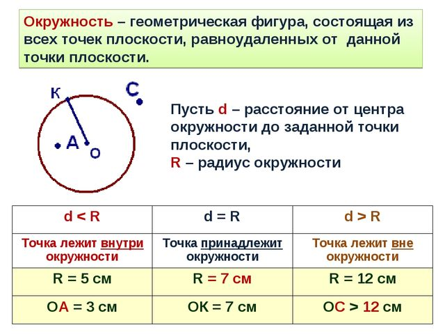 Окружность – геометрическая фигура, состоящая из всех точек плоскости, равноу...