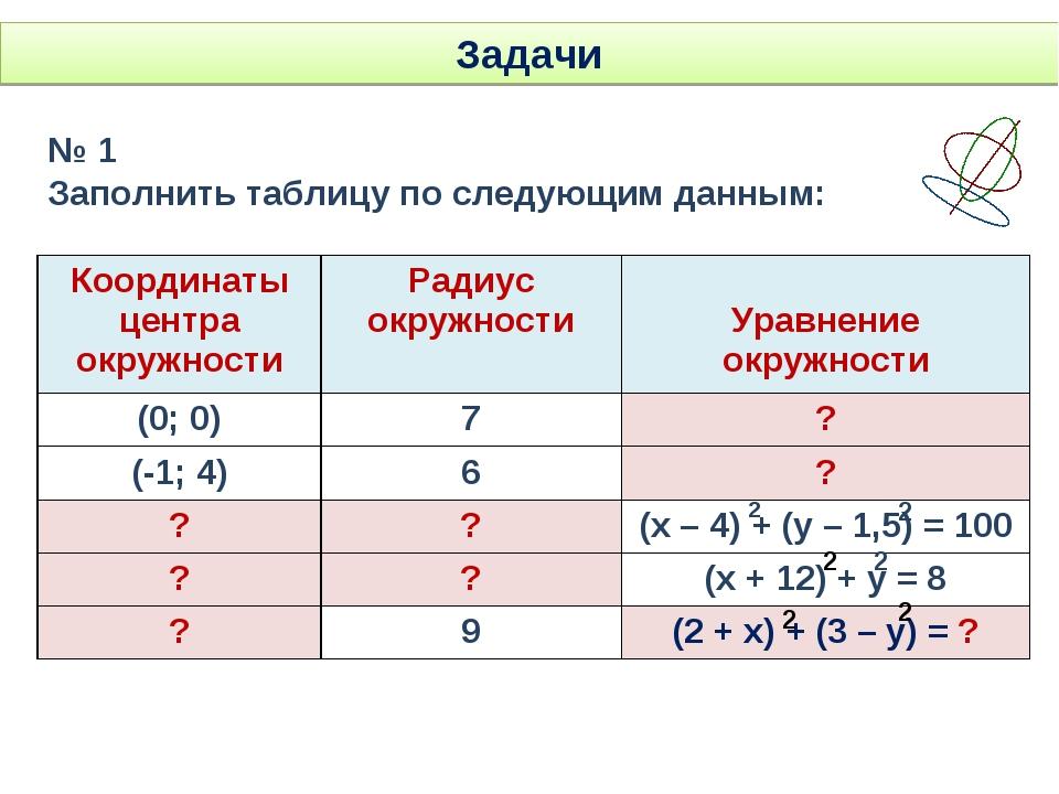 Задачи № 1 Заполнить таблицу по следующим данным: 2 2 2 2 2 2 Координаты цент...