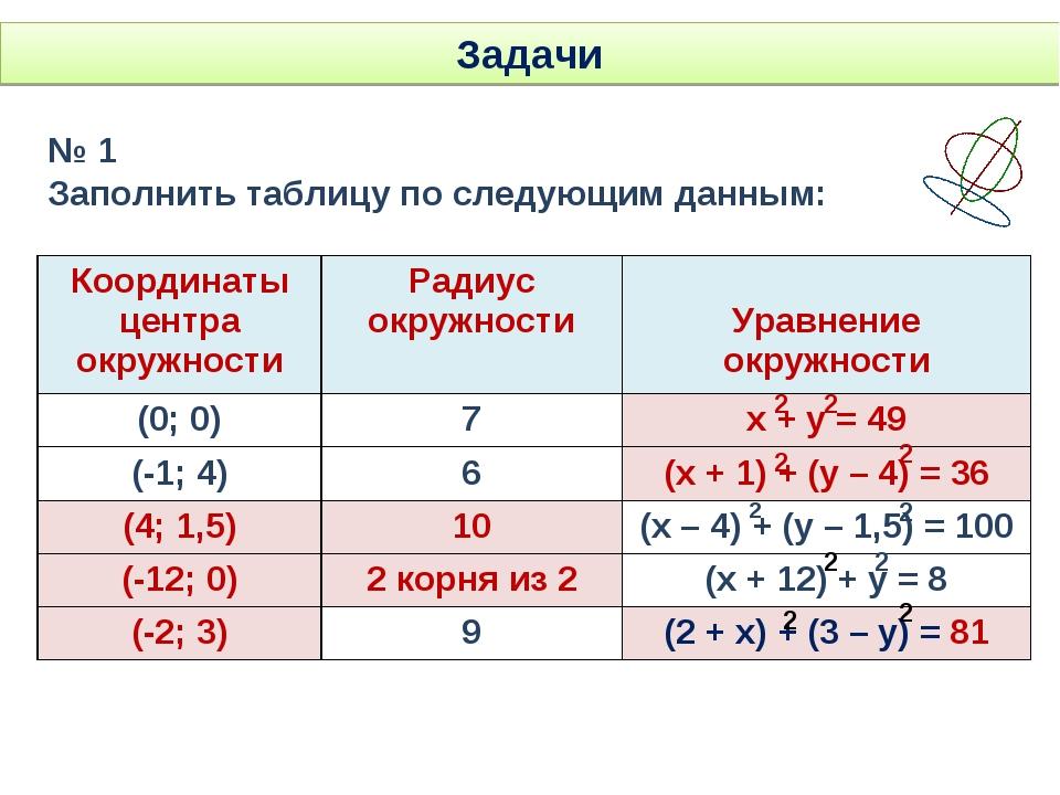 Задачи № 1 Заполнить таблицу по следующим данным: 2 2 2 2 2 2 2 2 2 2 Координ...