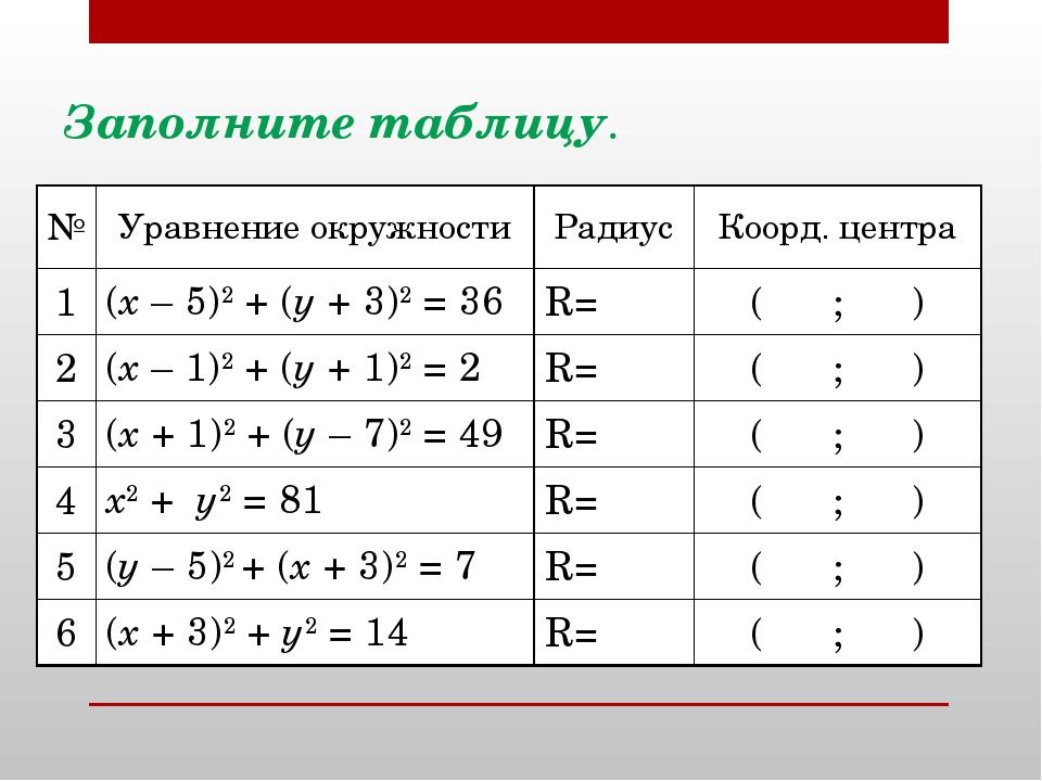 Заполните таблицу. №Уравнение окружностиРадиусКоорд. центра 1(х – 5)2 +...
