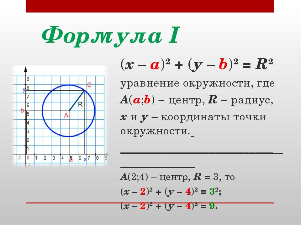Формула I (х – а)2 + (у – b)2 = R2 уравнение окружности, где А(а;b) − центр,...