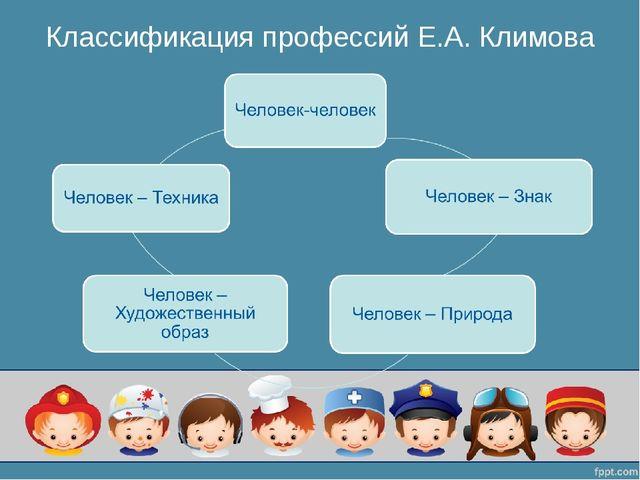 Классификация профессий Е.А. Климова
