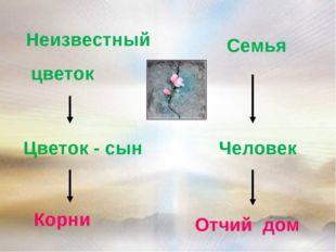 Неизвестный цветок Семья Человек Цветок - сын Корни Отчий дом