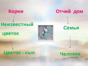 Корни Отчий дом Неизвестный цветок Семья Цветок - сын Человек