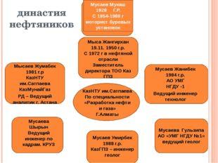 династия нефтяников Мусаев Мукаш 1928 Г.Р. С 1954-1988 г моторист буровых уст