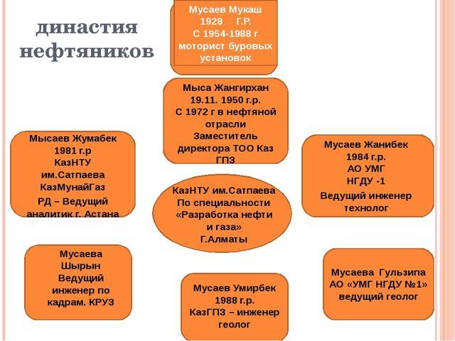 династия нефтяников Мусаев Мукаш 1928 Г.Р. С 1954-1988 г моторист буровых уст...